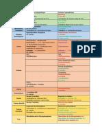 Systeme Nerveux Autonome - FINIOUPAS