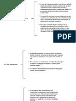 articlos 283-285