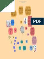 Mapa mental investigacion contable