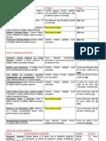 Listagem de Livros e Xerox