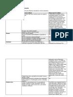 Checklist para Revisão de Dissertação