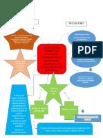 Mapa mental Normas legales que regulan las preparaciones magistrales.docx
