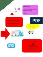 taller contabilidad ACTIVO Y PASIVO CORRIENTE, NO CORRIENTE.docx