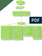 Mapa conceptual Servicios Publicos 1