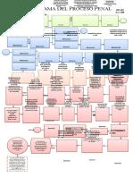 Flujograma-Del-Proceso-Penal-en-Honduras COMPLETO