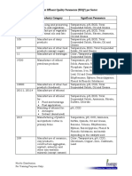 Significant Effluent Quality Parameters (SEQP) per Sector.pdf