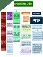 CUADRO SINOPTICO CLASIFICACION DE LAS  NORMAS JURIDICAS 1.pdf