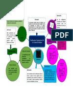Mapa mental  clasificacion y caracteristicas cuentas de balance Milena Colmenares