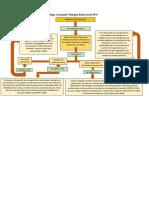 """Mapa Conceptual """"Principios Básicos de las BPA"""