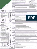 flujograma del procedimiento de la Junta Disciplinaria Militar sin color