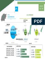 Demografía de Arequipa