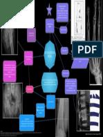 Osteodistrofia Renal mapa conceptual