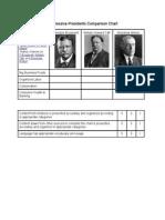 Progressive Presidents Comparison Chart