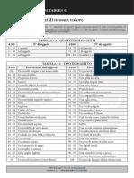 [Sol Niger Random Tables 2] Borseggio - Oggetti di nessun valore.pdf