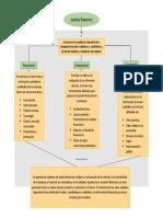 mapa conceptual analisis financiero