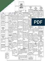 Mapa conceptual Capitulo 4 Franquicias y adquisiciones