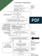 patentprocess