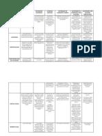Cuadro comparativo - Diferenciar los tipos de empresas según su clasificación