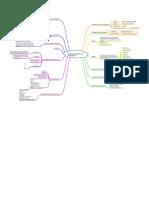 Mapa Mental Subcomponentes de Movilidad