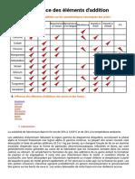 Influence des lments d'addition.pdf