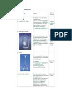 materiales de vidrio de quimica para el trabajo
