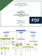 Unidad IV. Mapa conceptual