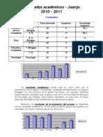 Análisis resultados Juanjo 2010-2011 - 1ª evaluación - para el blog