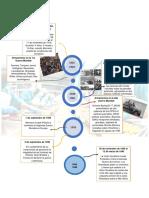 Ensayo lineas de tiempo PDF