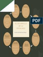 Mapa conceptual - corrientes de la psicología