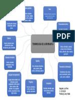 Mapa mental de fernando