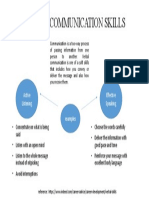 VERBAL COMMUNICATION SKILLS