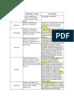 Categoría gramatical.pdf