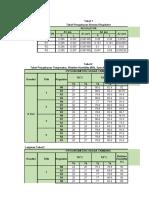 Data Pengukuran Tabel 1-2