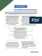 MAPA CONCEPTUAL - AXIOMAS DE LA COMUNICACIÓN