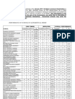 Performance of Schools - Jan 2011 Architect Licensure Examination