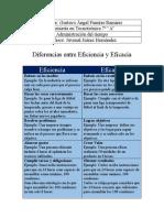Diferencias entre Eficiencia y Eficacia-Gustavo Angel Fuentes Ramirez.docx
