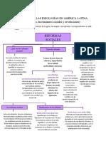 IMPACTO DE LAS IDEOLOGÍAS EN AMÉRICA LATINA
