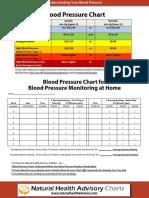 Blood Pressure Chart in PDF
