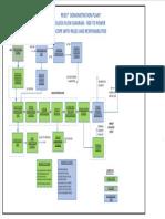WtE-RDF to Power-PMC-Block Flow Diagram-Okhla Delhi-IOCL