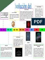 LINEA DE TIEMPO DE MODELOS ATOMICOS