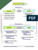 Kaufvertragsstoerungen-Uebersicht-2002