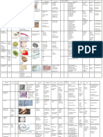 Parasitology Tables