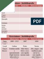 Heterónimos - biobibliografia