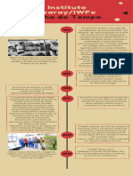 InstitutoKwaray-IWFe_E1_At2_ Linha do Tempo Infográfico (2)