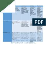 (EG)CUADRO COMPARATIVOS ETAPAS REVOLUCION INDUS.
