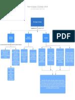 Mapa conceptual - El Contrato Laboral (1)