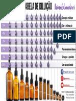 Material Complementar - Tabela de diluição