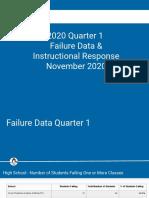 New Hanover County Schools 2020 Quarter 1 Failure Data and Instructional Response