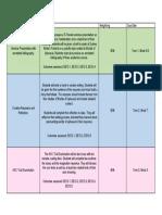 internal assessment plan
