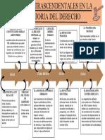 Linea del Tiempo, historia del derecho.docx